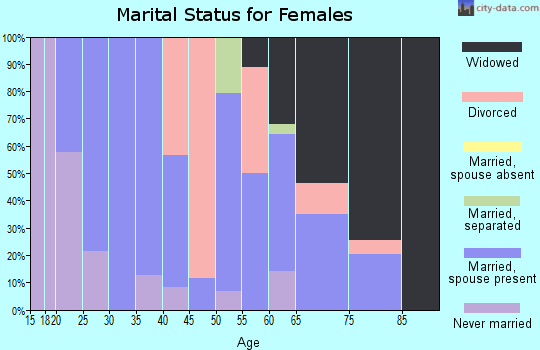 Zip code 72073 marital status for females
