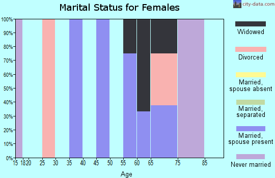 Zip code 72074 marital status for females