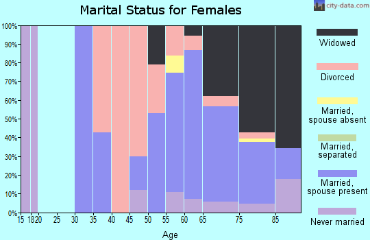 Zip code 72088 marital status for females