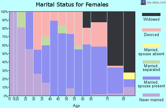 Zip code 72101 marital status for females