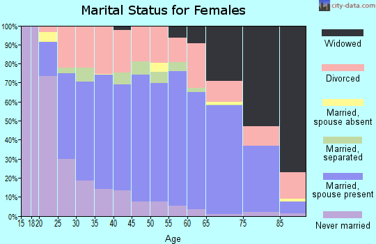 Zip code 72104 marital status for females