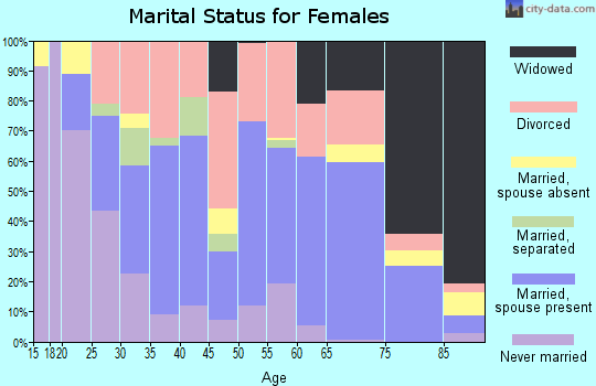 Zip code 72110 marital status for females