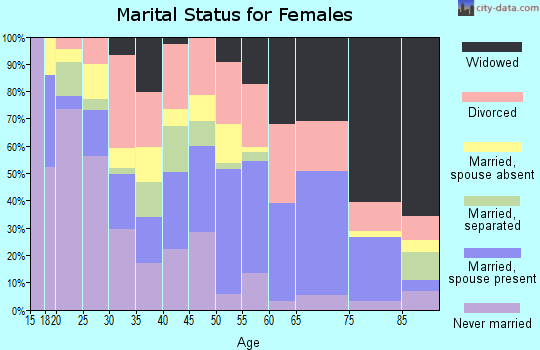 Zip code 72112 marital status for females