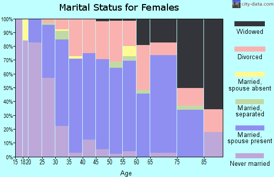 Zip code 72113 marital status for females