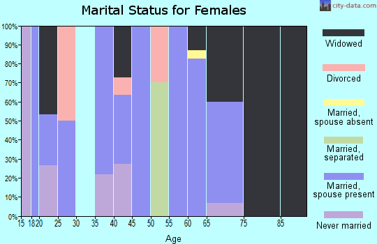 Zip code 72123 marital status for females
