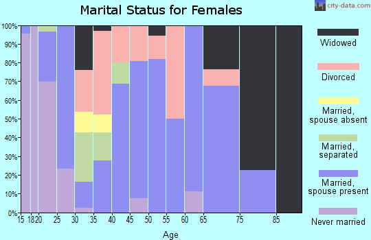 Zip code 72132 marital status for females