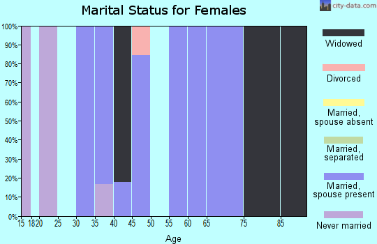 Zip code 72134 marital status for females