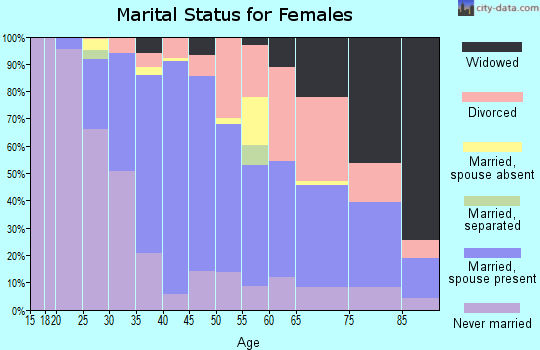 Zip code 72211 marital status for females