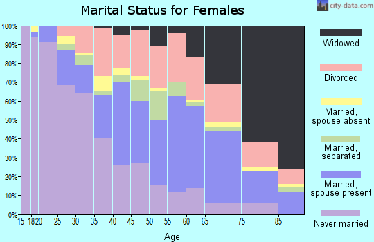 Zip code 72301 marital status for females