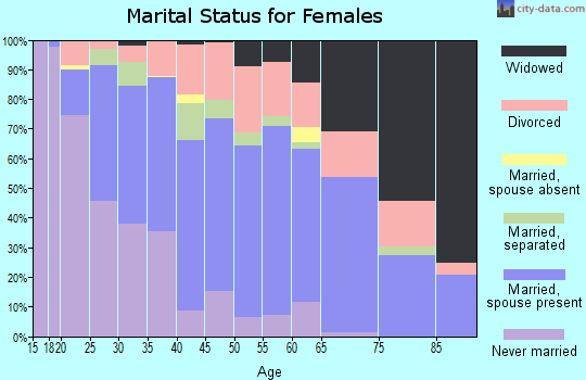 Zip code 72315 marital status for females