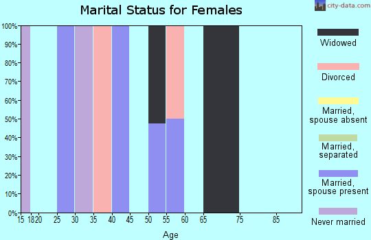 Zip code 72322 marital status for females