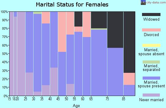 Zip code 72324 marital status for females