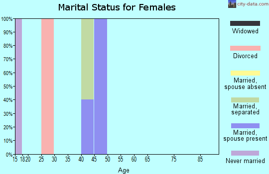 Zip code 72329 marital status for females