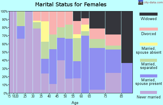 Zip code 72331 marital status for females