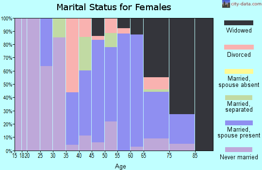 Zip code 72355 marital status for females