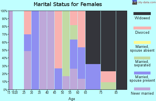 Zip code 72359 marital status for females