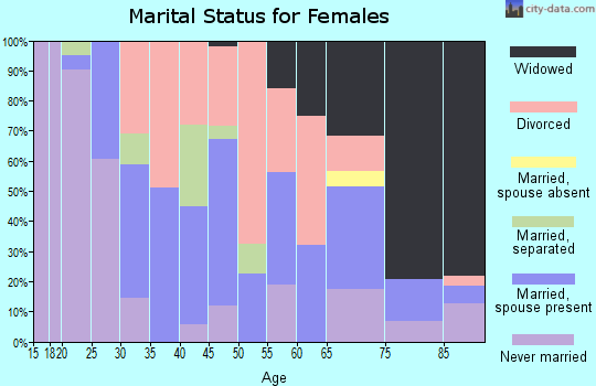 Zip code 72365 marital status for females