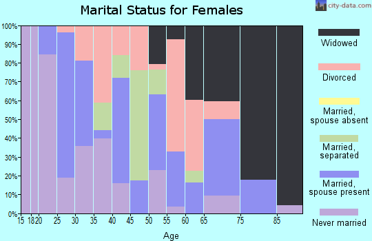 Zip code 72366 marital status for females