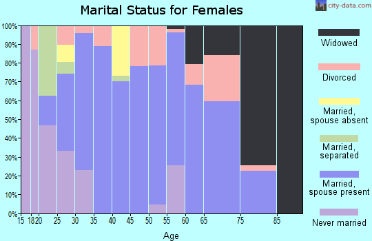 Zip code 72386 marital status for females