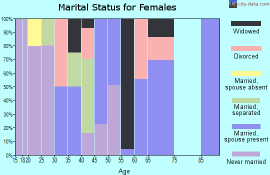 Zip code 72394 marital status for females