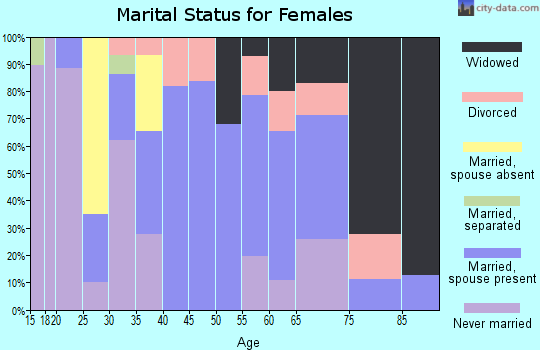 Zip code 72395 marital status for females