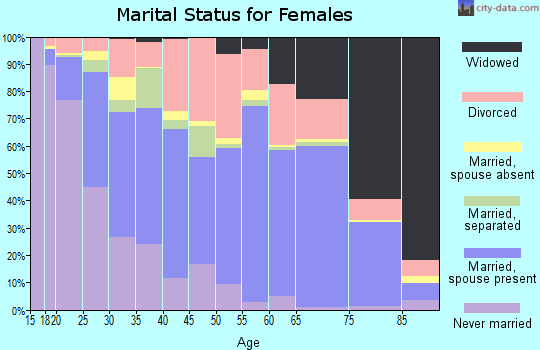 Zip code 72401 marital status for females