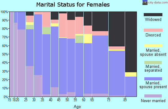 Zip code 72404 marital status for females