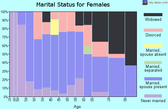 Zip code 72411 marital status for females