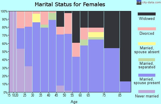 Zip code 72416 marital status for females