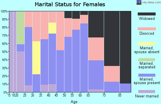 Zip code 72422 marital status for females