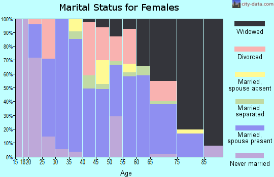Zip code 72433 marital status for females