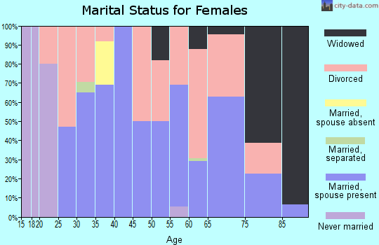 Zip code 72438 marital status for females