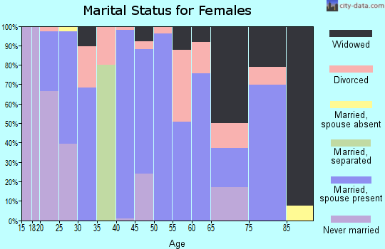 Zip code 72444 marital status for females
