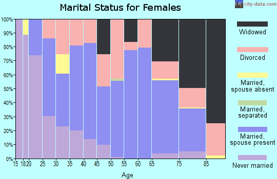 Zip code 72454 marital status for females