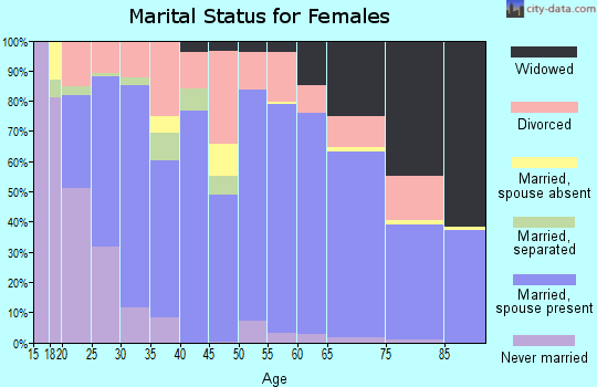 Zip code 72455 marital status for females