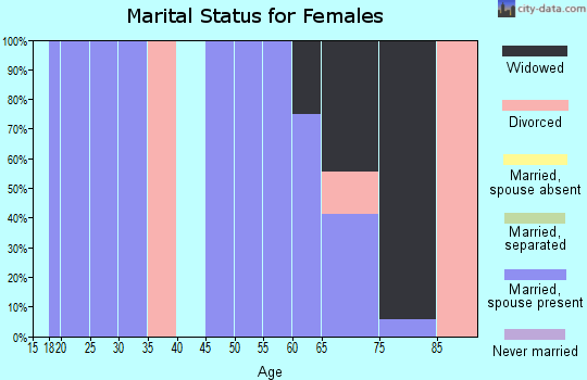 Zip code 72460 marital status for females