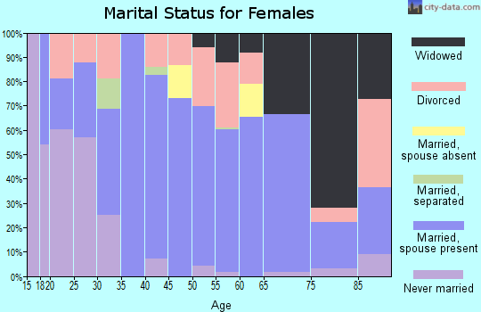 Zip code 72473 marital status for females