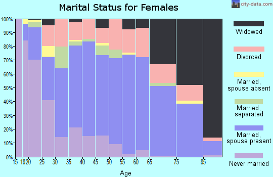 Zip code 72501 marital status for females