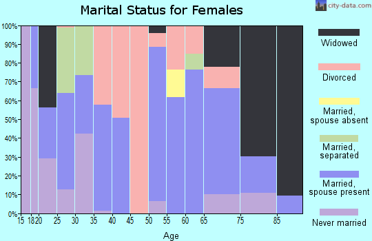 Zip code 72532 marital status for females