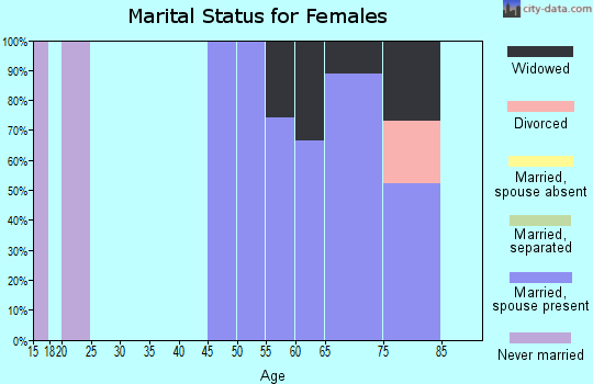 Zip code 72537 marital status for females