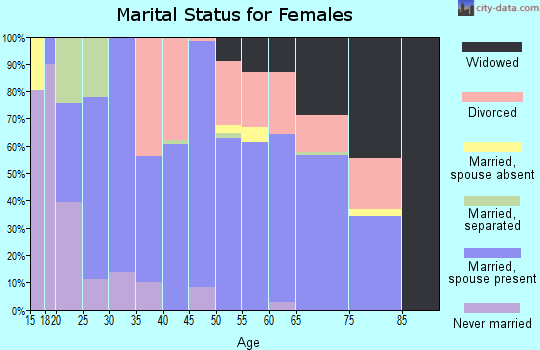 Zip code 72542 marital status for females