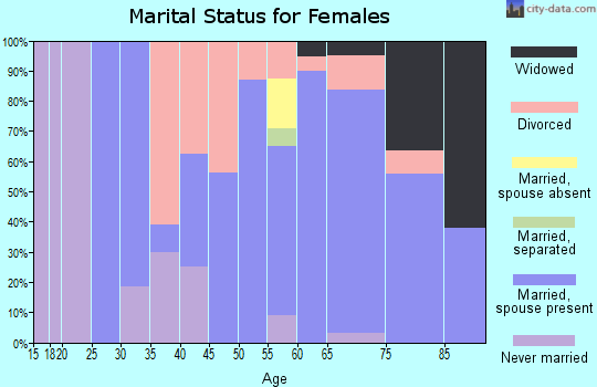 Zip code 72631 marital status for females