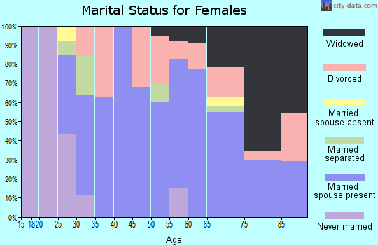 Zip code 72641 marital status for females