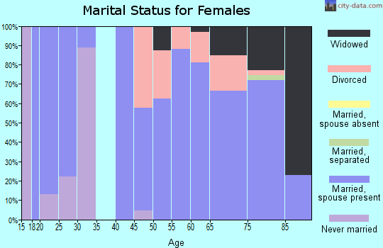 Zip code 72642 marital status for females