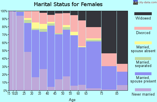 Zip code 72701 marital status for females