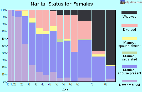 Zip code 72703 marital status for females