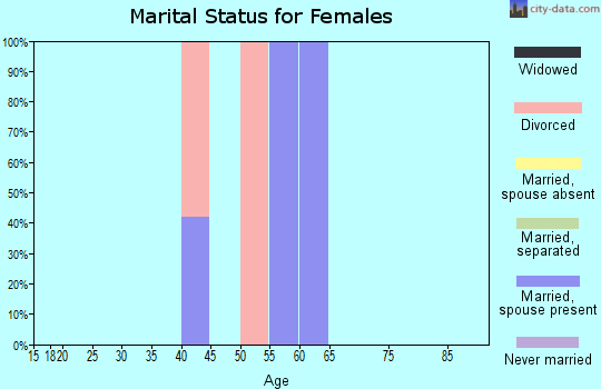 Zip code 72721 marital status for females