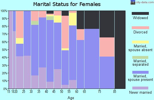 Zip code 72722 marital status for females
