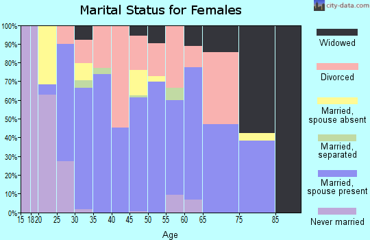 Zip code 72734 marital status for females