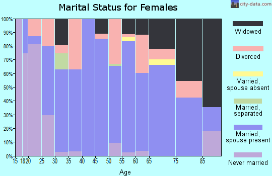 Zip code 72736 marital status for females